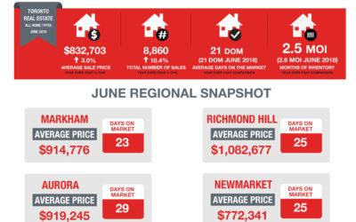 June Market Snapshot